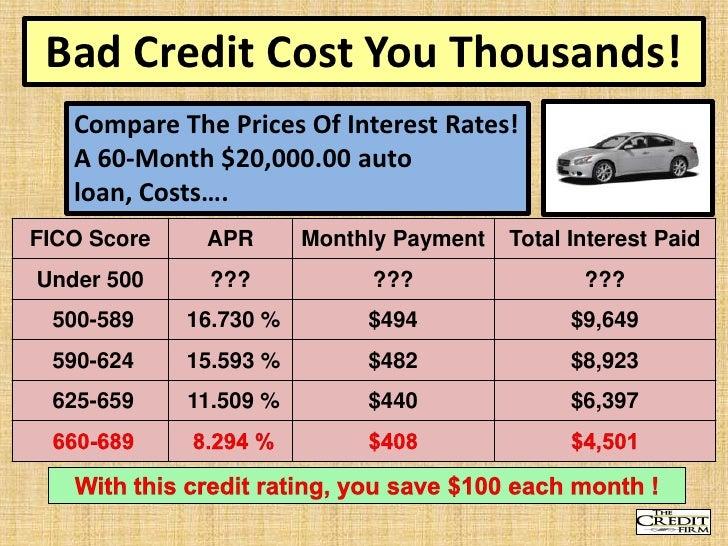 car loan repayment calculator commbank - 3