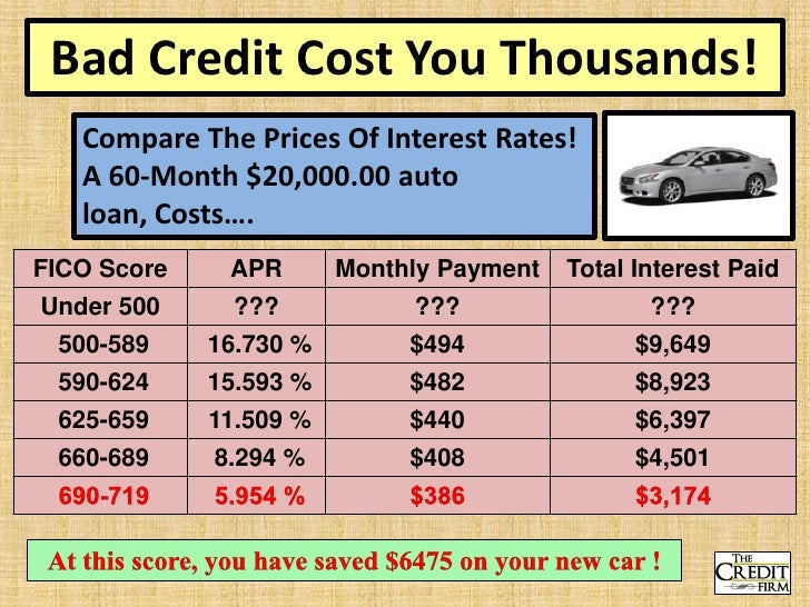 June car loans remain surprisingly cheap  Interest