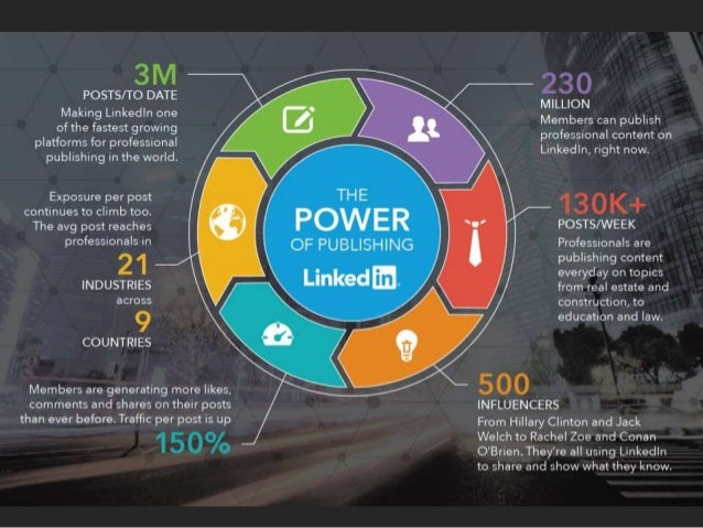 POSTS/ TO DATE  Making Linkedln one  of the fastest growing platforms for professional publishing in the world.   MILLION ...