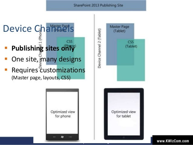  Publishing sites only  One site, many designs  Requires customizations (Master page, layouts, CSS) Device Channels