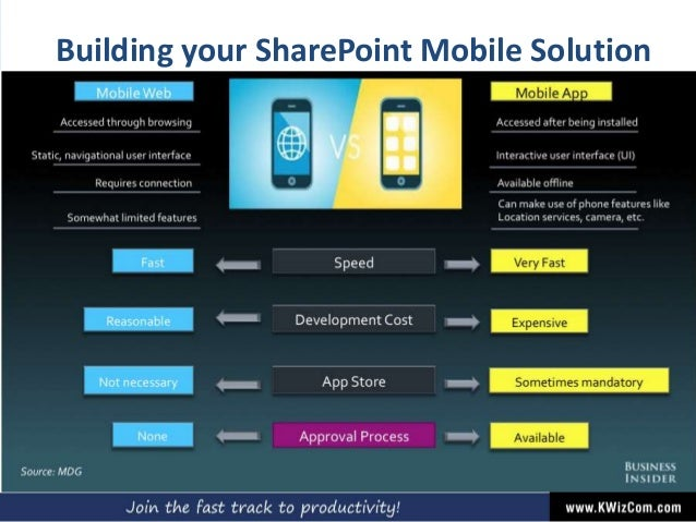 Building your SharePoint Mobile Solution