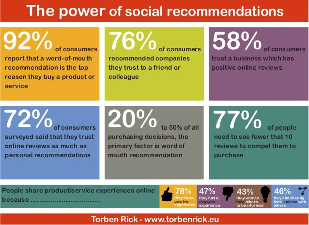The power of social recommendations  92%  76%  58%  72%  20%  77%  		 of consumers report that a word-of-mouth recommendat...