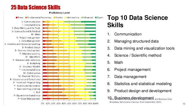 10 25 Data Science Skills Top 10 Data Science Skills 1. Communication 2. Managing structured data 3. Data mining and visua...