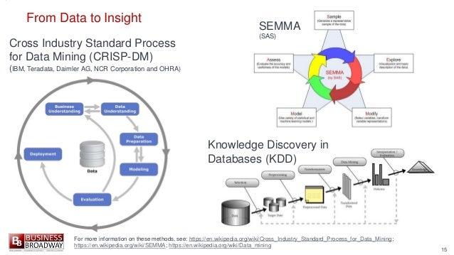 15 Cross Industry Standard Process for Data Mining (CRISP-DM) (IBM, Teradata, Daimler AG, NCR Corporation and OHRA) From D...