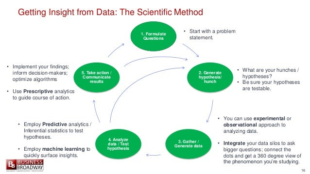 16 Getting Insight from Data: The Scientific Method 1. Formulate Questions 2. Generate hypothesis/ hunch 3. Gather / Gener...