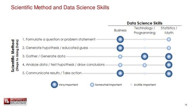 18 Scientific Method and Data Science Skills