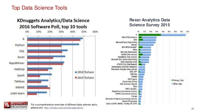 20 Top Data Science Tools Rexer Analytics Data Science Survey 2015 For a comprehensive overview of different data science ...