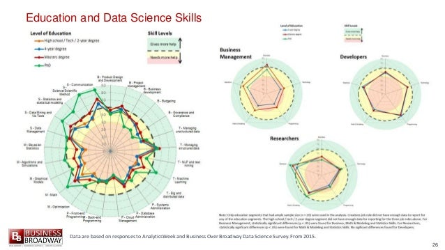 26 Education and Data Science Skills Data are based on responses to AnalyticsWeek and Business Over Broadway Data Science ...