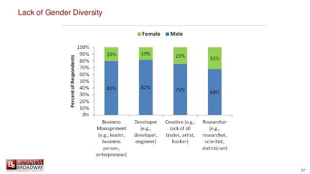 27 Lack of Gender Diversity