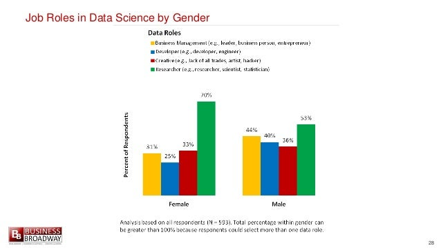 28 Job Roles in Data Science by Gender