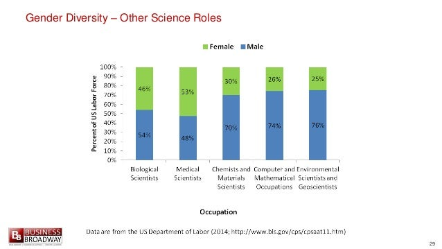 29 Gender Diversity – Other Science Roles