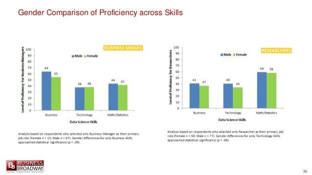 30 Gender Comparison of Proficiency across Skills