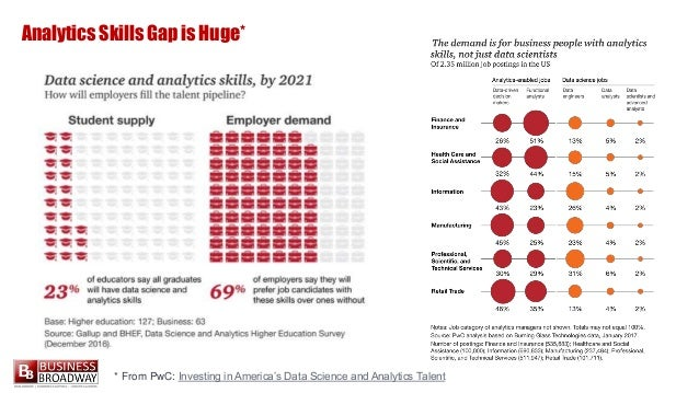 Analytics Skills Gap is Huge* * From PwC: Investing in America's Data Science and Analytics Talent