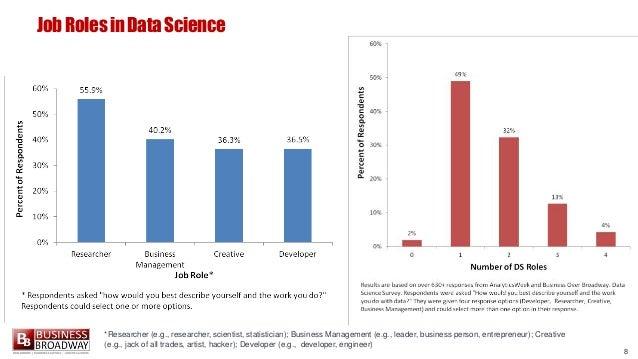 8 JobRolesinDataScience *Researcher (e.g., researcher, scientist, statistician); Business Management (e.g., leader, busine...