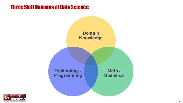9 Three Skill Domains of Data Science Domain Knowledge Math / Statistics Technology / Programming