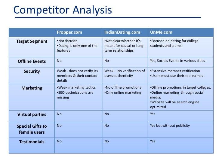 Responder analysis fdating