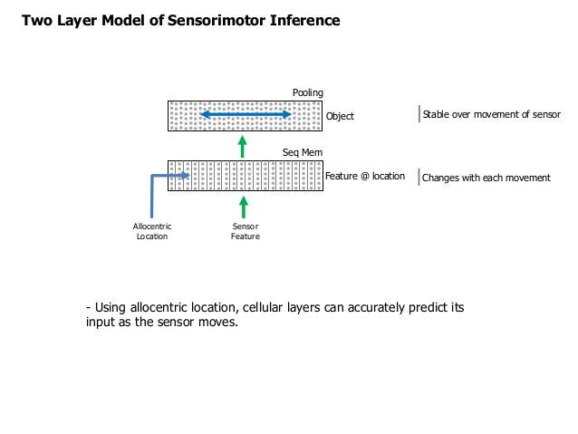 Two Layer Model of Sensorimotor Inference Feature @ location Object Stable over movement of sensor - Using allocentric loc...