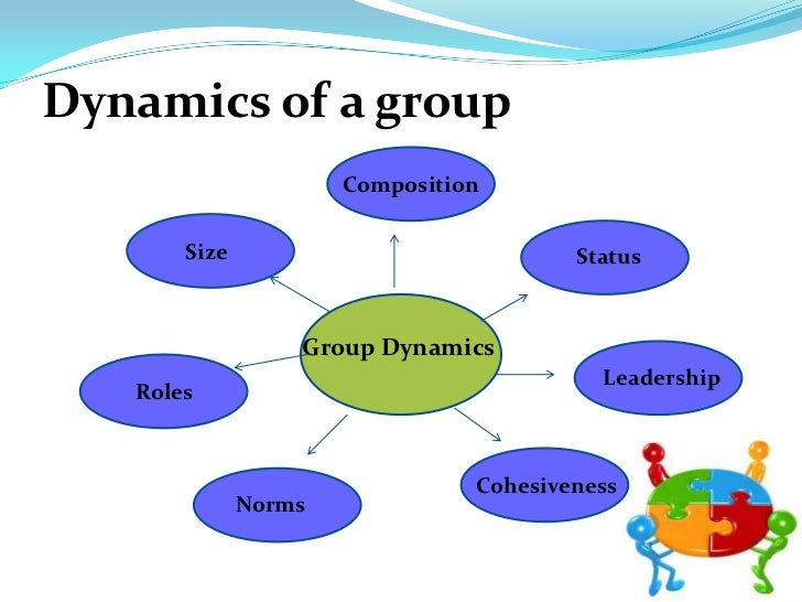 describe different types of team and the benefits of teams for an organisation I explain the necessity of a suitable organization structure • differentiate   identify the advantages of a functional organization over a project organization   identify the important types of team structures of an organization • explain what is   software organizations assign different teams of engineers to handle different.