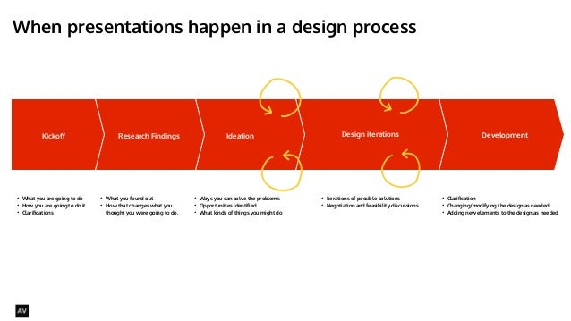 When presentations happen in a design process  @AYNNE  Kickoff Ideation Design iterations Development  • What you are goin...