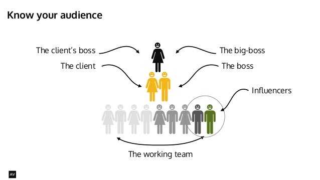 Know your audience  @AYNNE  The big-boss  The boss  The working team  The client's boss  The client  Influencers