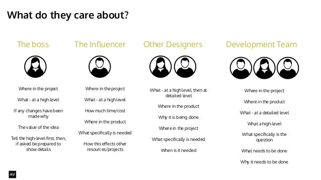 What do they care about?  @AYNNE  The boss The Influencer Other Designers Development Team  Where in the project  What - a...