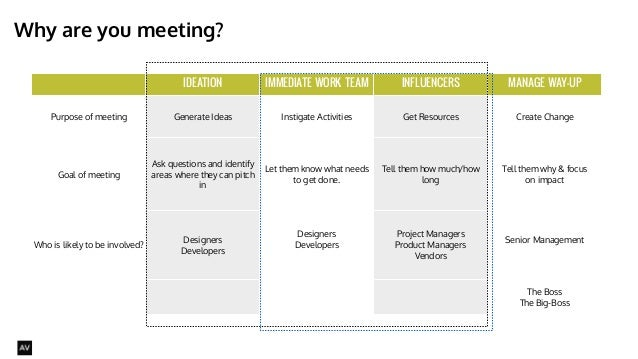 IDEATION IMMEDIATE WORK TEAM INFLUENCERS MANAGE WAY-UP  Purpose of meeting Generate Ideas Instigate Activities Get Resourc...