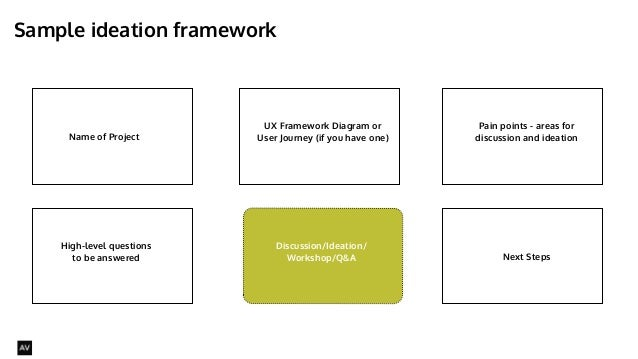 Sample ideation framework  @AYNNE  Name of Project  UX Framework Diagram or  User Journey (if you have one)  Pain points -...