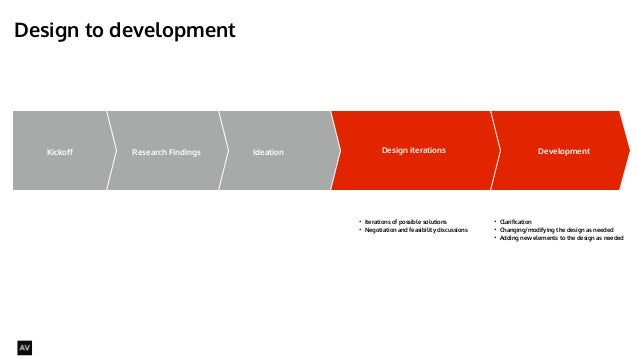 Design to development  @AYNNE  Kickoff Ideation Design iterations Development  • What you are going to do  • How you are g...