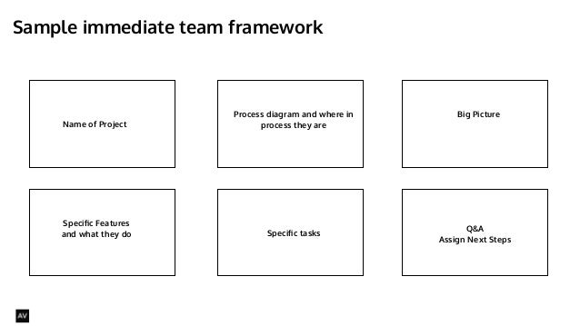 Sample immediate team framework  @AYNNE  Name of Project  Process diagram and where in  process they are  Big Picture  Spe...