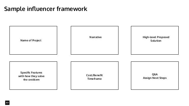 Sample influencer framework  @AYNNE  Name of Project  Narrative High-level Proposed  Solution  Specific Features  with how...