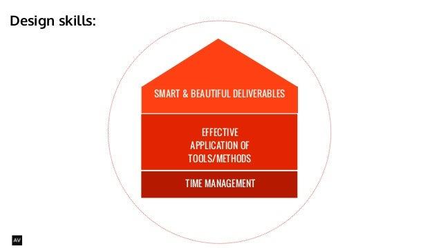 SMART & BEAUTIFUL DELIVERABLES  TIME MANAGEMENT  Design skills:  @AYNNE  EFFECTIVE  APPLICATION OF  TOOLS/METHODS