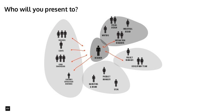Who will you present to?  @AYNNE  PRODUCT  MANAGER  MARKETING  & BRAND  PROJECT  MANAGER  END USERS  CLIENTS  INTERACTION ...