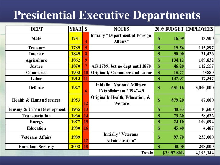 executive ad legislative department Legislative branchthe branches of government the comptroller is the chief fiscal officer of the state and serves as the administrative head of the department.