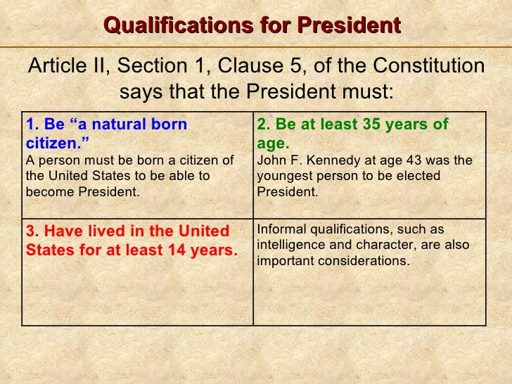 ... 4. Qualifications For President ... Photo Gallery