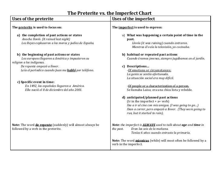 the preterite vs imperfect chart. Black Bedroom Furniture Sets. Home Design Ideas