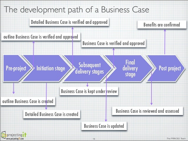 The prince2 business case projectingit 12 the prince2 team 13 the development path of a business case accmission Images