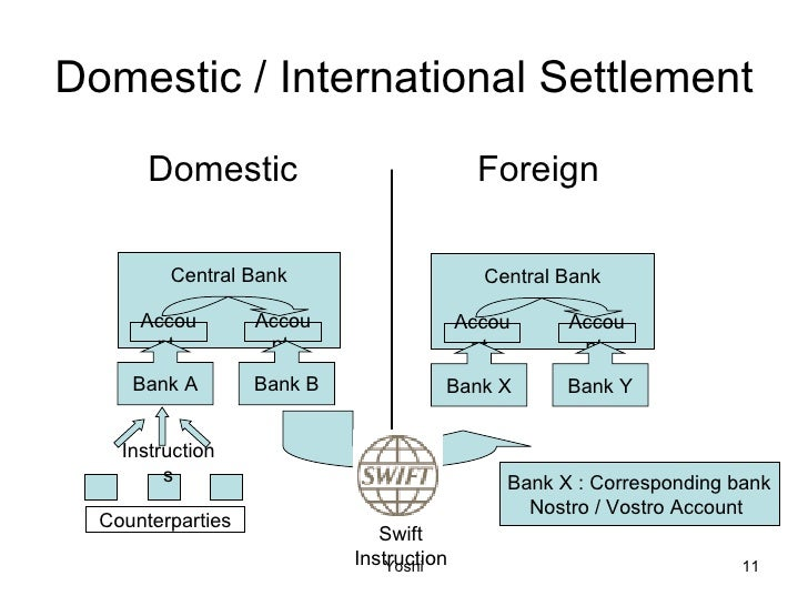 payment settlement instruction Overview the settlement instructions repository offers an automated service  for central storage of all settlement instructions it is a product agnostic service.