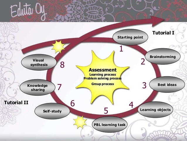 adult learning Problem solving cycle using