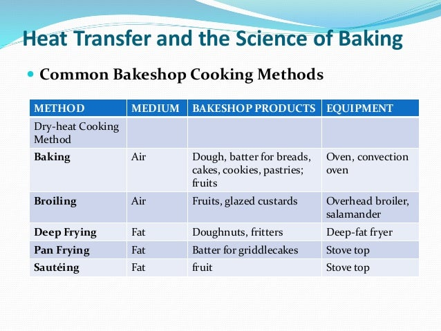 The Principles Of Baking
