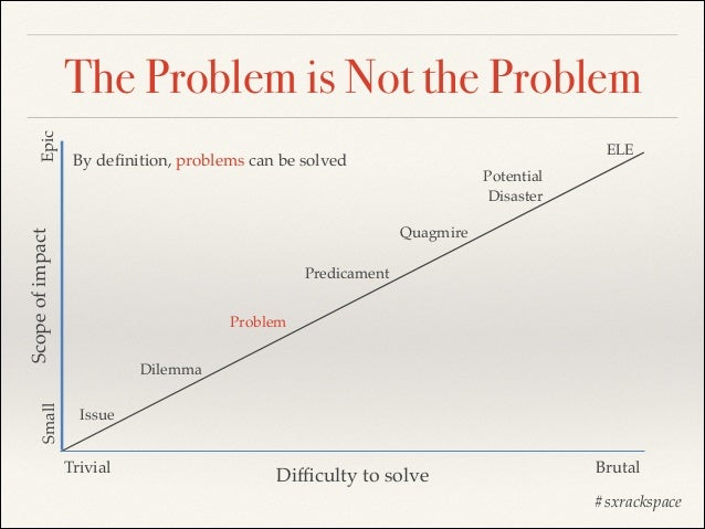 Small  ELE  By definition, problems can be solved  Potential! Disaster Quagmire  Scope of impact  Epic  The Problem is Not ...