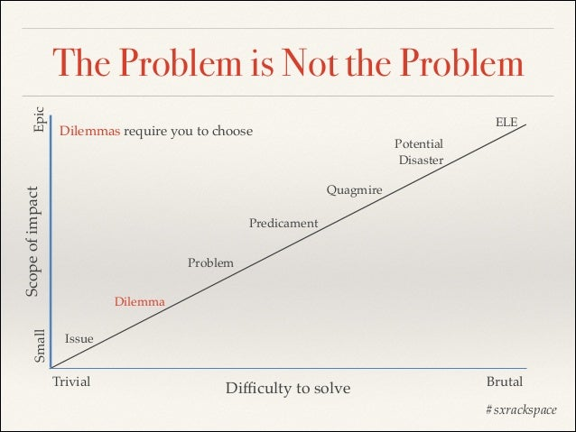 Small  ELE  Dilemmas require you to choose  Potential! Disaster Quagmire  Scope of impact  Epic  The Problem is Not the Pr...