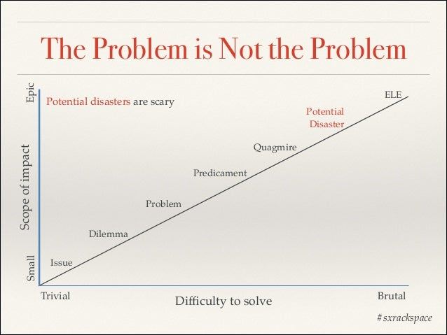Small  ELE  Potential disasters are scary  Potential! Disaster Quagmire  Scope of impact  Epic  The Problem is Not the Pro...