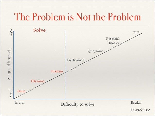 The Problem is Not the Problem Epic  Solve  ELE Potential! Disaster  Small  Scope of impact  Quagmire Predicament Problem ...