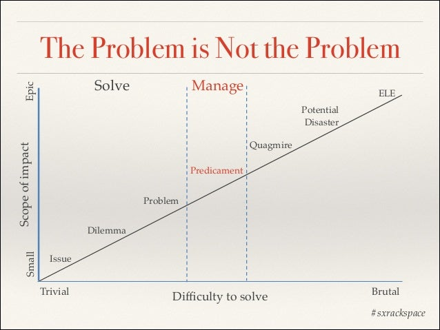 The Problem is Not the Problem Epic  Solve  Manage  ELE Potential! Disaster  Small  Scope of impact  Quagmire Predicament ...