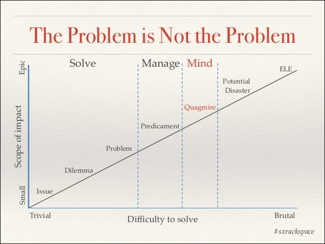 The Problem is Not the Problem Epic  Solve  Manage Mind  ELE Potential! Disaster  Small  Scope of impact  Quagmire Predica...