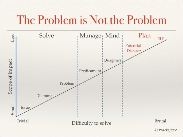 The Problem is Not the Problem Epic  Solve  Manage Mind  Plan  ELE  Potential! Disaster  Small  Scope of impact  Quagmire ...
