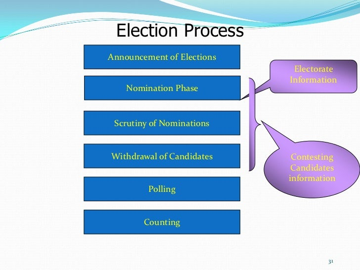 the role of the electoral college in the election process Elections are state functions, such that each state determines how,  to be  president, the electoral college preserves the two-party system.