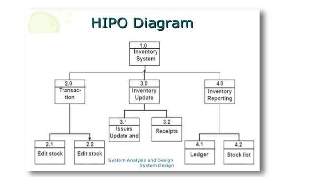 Hipo charts peopledavidjoel hipo charts ccuart Image collections