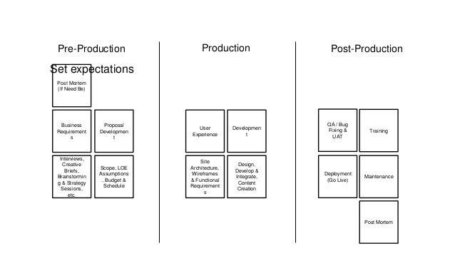 Post Mortem Business Requirement s Proposal Developmen t Scope, LOE Assumptions , Budget & Schedule User Experience Site A...