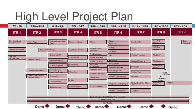 7/8 - 26 7/29 – 8/16 8/19 - 9/6 9/9 – 9/27 9/30- 10/18 10/21 – 11/8 Set up Environments Biz / Functional Requirements Site...